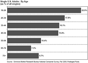 packagedfacts-singles-age-groups.jpg