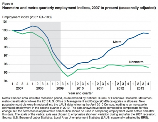 Nonmetro and metro quarterly employment indices